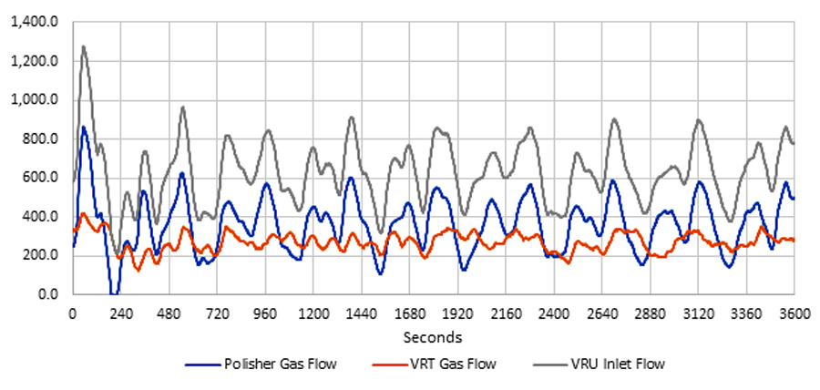 """FIGURE 1. The blue line plots volumes from a """"polisher"""" (a heated separator), volumes captured by the VRT just before the tanks are in orange, and volumes handled by a VRU are in gray"""